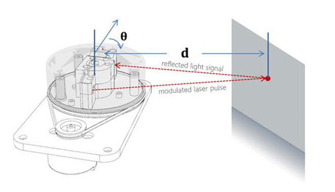 Sketch for RPLIDAR 360° Laser Scanner