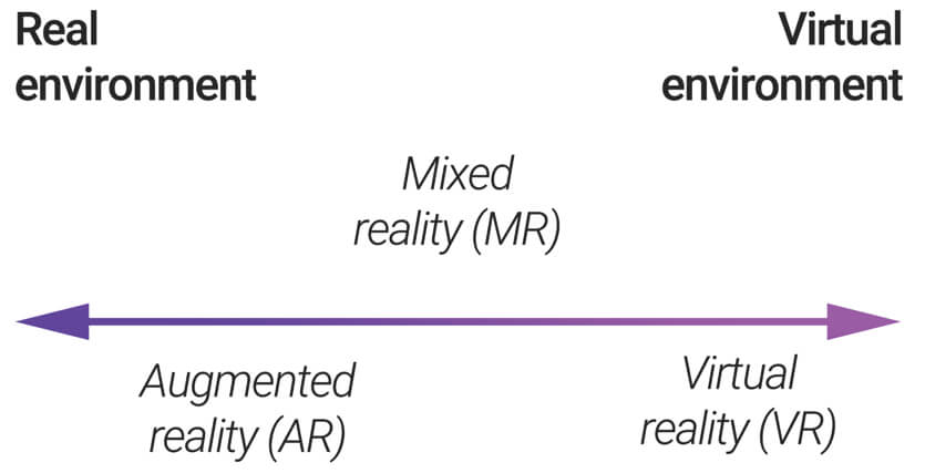 A horizontal axis going from real environment (left) to virtual environment (right). The zone on the left defines augmented reality, the zone in the middle mixed reality, and the zone on the right virtual reality.